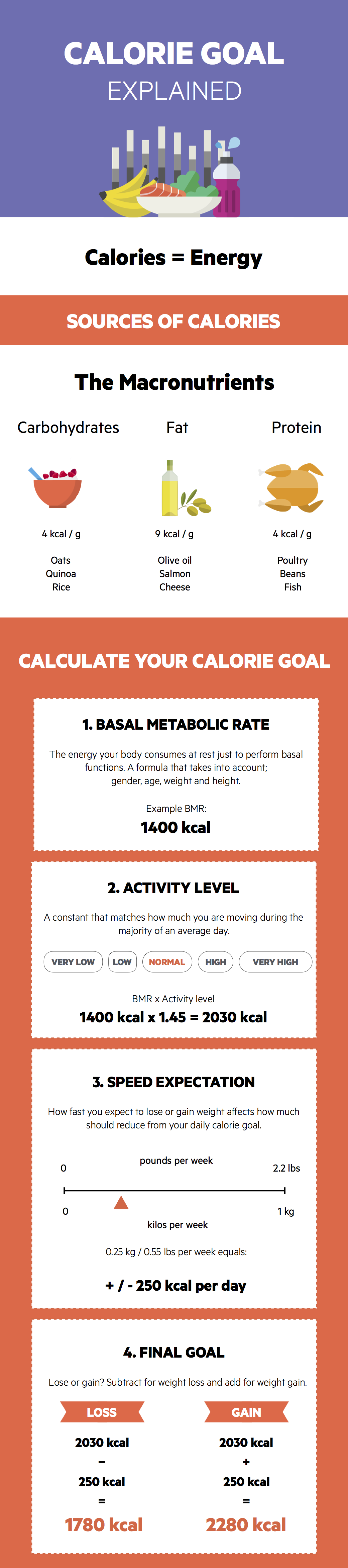 calorie goal explained